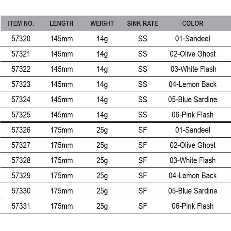 Savage Gear Sandeel Jerk Minnow Suspending 145 mm Different colors 14 g
